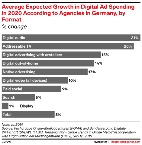 Average Expected Growth in Digital Ad Spending in 2020 According to Agencies in Germany, by Format (% change)