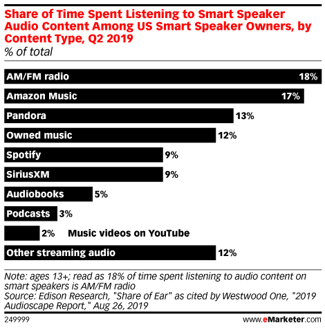 Share of Time Spent Listening to Smart Speaker Audio Content Among US Smart Speaker Owners, by Content Type, Q2 2019 (% of total)
