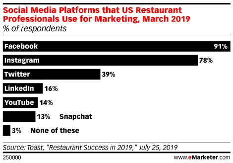 Social Media Platforms that US Restaurant Professionals Use for Marketing, March 2019 (% of respondents)