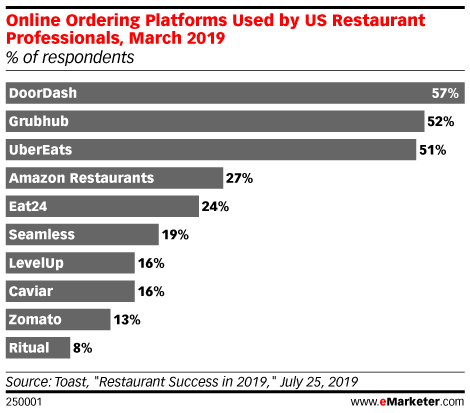 Online Ordering Platforms Used by US Restaurant Professionals, March 2019 (% of respondents)