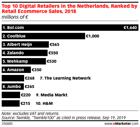 Top 10 Digital Retailers in the Netherlands, Ranked by Retail Ecommerce Sales, 2018 (millions of €)