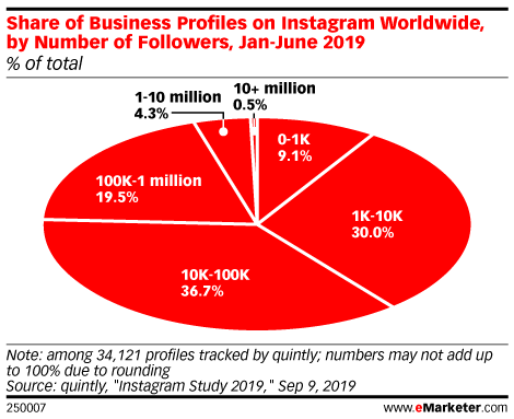 Share of Business Profiles on Instagram Worldwide, by Number of Followers, Jan-June 2019 (% of total)