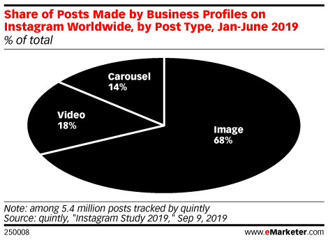 Share of Posts Made by Business Profiles on Instagram Worldwide, by Post Type, Jan-June 2019 (% of total)