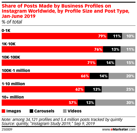 Share of Posts Made by Business Profiles on Instagram Worldwide, by Profile Size and Post Type, Jan-June 2019 (% of total)