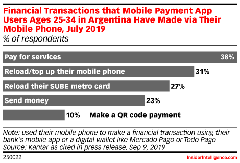 Financial Transactions that Mobile Payment App Users Ages 25-34 in Argentina Have Made via Their Mobile Phone, July 2019 (% of respondents)