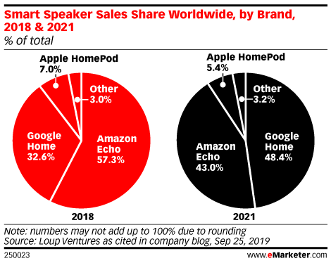 Smart Speaker Sales Share Worldwide, by Brand, 2018 & 2021 (% of total)