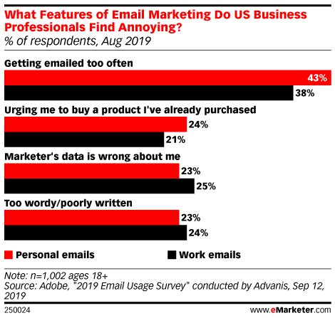 What Features of Email Marketing Do US Business Professionals Find Annoying? (% of respondents, Aug 2019)