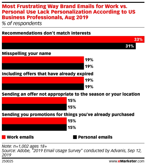 Most Frustrating Way Brand Emails for Work vs. Personal Use Lack Personalization According to US Business Professionals, Aug 2019 (% of respondents)