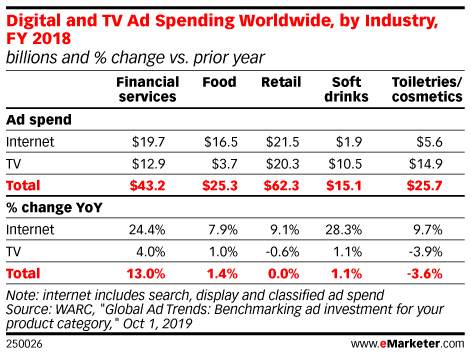 Digital and TV Ad Spending Worldwide, by Industry, FY 2018 (billions and % change vs. prior year)