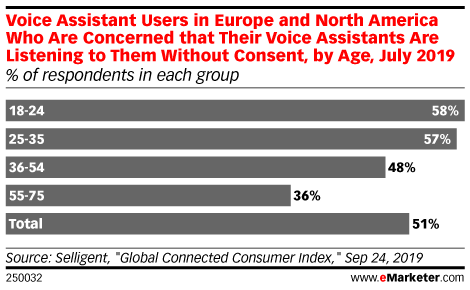 Voice Assistant Users in Europe and North America Who Are Concerned that Their Voice Assistants Are Listening to Them Without Consent, by Age, July 2019 (% of respondents in each group)