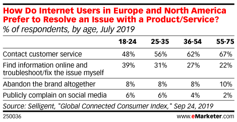 How Do Internet Users in Europe and North America Prefer to Resolve an Issue with a Product/Service? (% of respondents, by age, July 2019)