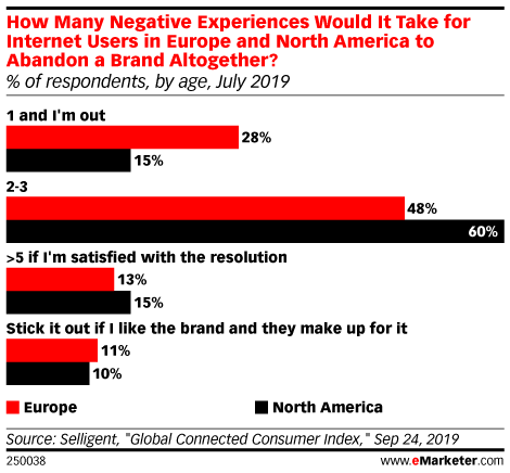 How Many Negative Experiences Would It Take for Internet Users in Europe and North America to Abandon a Brand Altogether? (% of respondents, by age, July 2019)