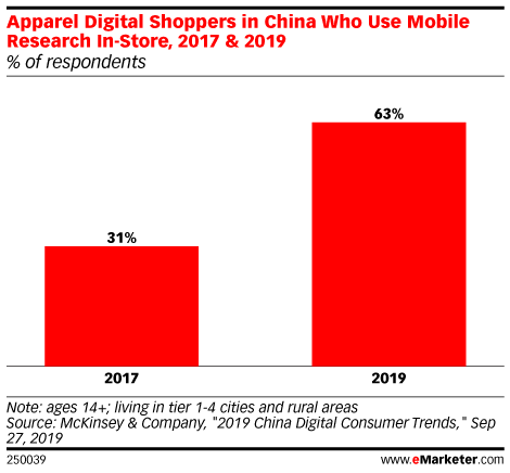 Apparel Digital Shoppers in China Who Use Mobile Research In-Store, 2017 & 2019 (% of respondents)