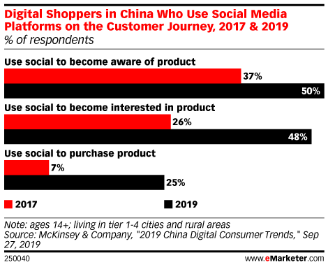 Digital Shoppers in China Who Use Social Media Platforms on the Customer Journey, 2017 & 2019 (% of respondents)
