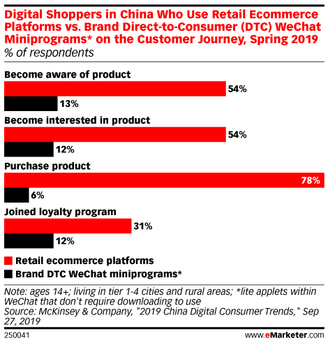 Digital Shoppers in China Who Use Retail Ecommerce Platforms vs. Brand Direct-to-Consumer (DTC) WeChat Miniprograms* on the Customer Journey, Spring 2019 (% of respondents)