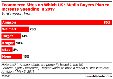 Ecommerce Sites on Which US* Media Buyers Plan to Increase Spending in 2019 (% of respondents)