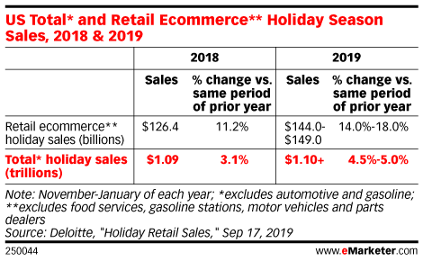 US Total* and Retail Ecommerce** Holiday Season Sales, 2018 & 2019