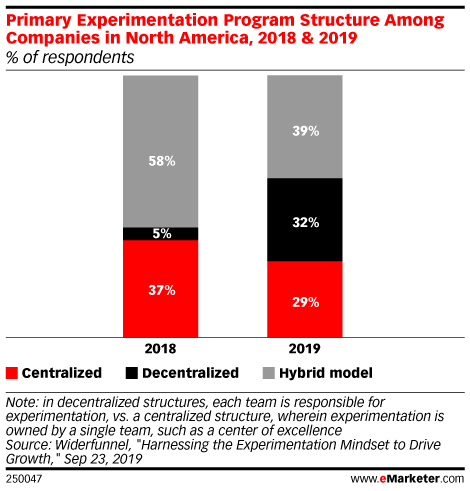 Primary Experimentation Program Structure Among Companies in North America, 2018 & 2019 (% of respondents)