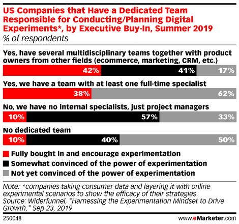 US Companies that Have a Dedicated Team Responsible for Conducting/Planning Digital Experiments*, by Executive Buy-In, Summer 2019 (% of respondents)
