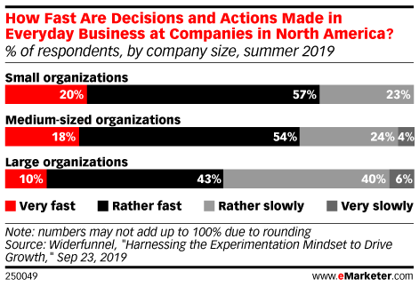 How Fast Are Decisions and Actions Made in Everyday Business at Companies in North America? (% of respondents, by company size, summer 2019)
