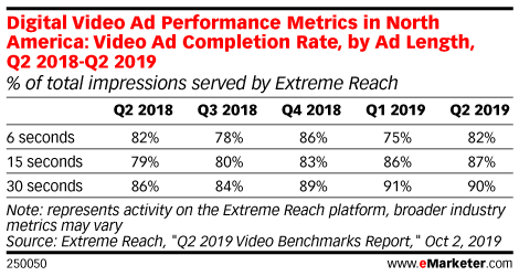 Digital Video Ad Performance Metrics in North America: Video Ad Completion Rate, by Ad Length, Q2 2018-Q2 2019 (% of total impressions served by Extreme Reach)