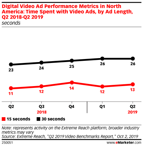 Digital Video Ad Performance Metrics in North America: Time Spent with Video Ads, by Ad Length, Q2 2018-Q2 2019 (seconds)