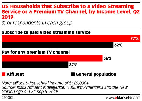 US Households that Subscribe to a Video Streaming Service or a Premium TV Channel, by Income Level, Q2 2019 (% of respondents in each group)