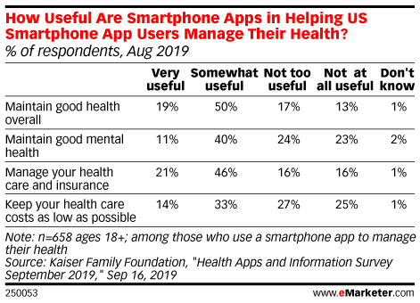 How Useful Are Smartphone Apps in Helping US Smartphone App Users Manage Their Health? (% of respondents, Aug 2019)