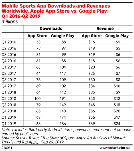 Mobile Sports App Downloads and Revenues Worldwide, Apple App Store vs. Google Play, Q1 2016-Q2 2019 (millions)