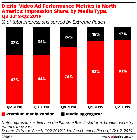Digital Video Ad Performance Metrics in North America: Impression Share, by Media Type, Q2 2018-Q2 2019 (% of total impressions served by Extreme Reach)
