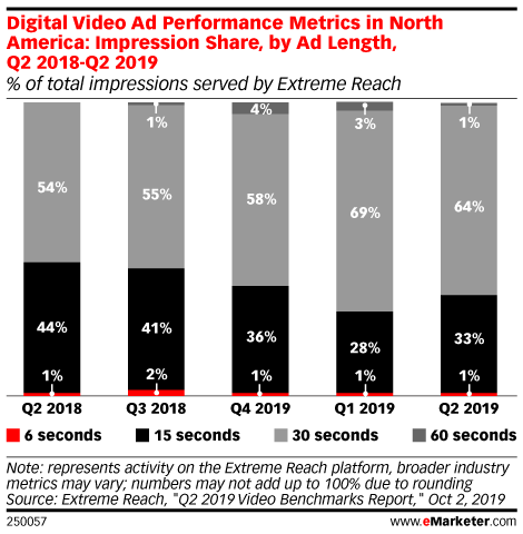 Digital Video Ad Performance Metrics in North America: Impression Share, by Ad Length, Q2 2018-Q2 2019 (% of total impressions served by Extreme Reach)
