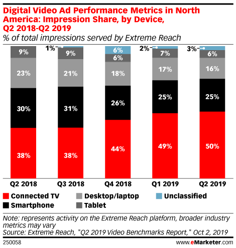 Digital Video Ad Performance Metrics in North America: Impression Share, by Device, Q2 2018-Q2 2019 (% of total impressions served by Extreme Reach)