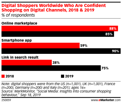 Digital Shoppers Worldwide Who Are Confident Shopping on Digital Channels, 2018 & 2019 (% of respondents)