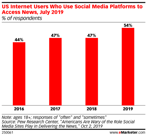 US Internet Users Who Use Social Media Platforms to Access News, July 2019 (% of respondents)