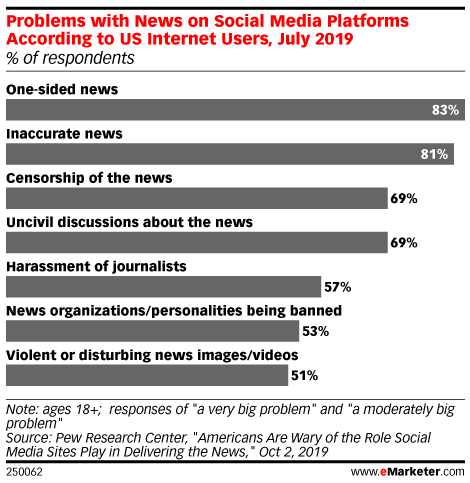 Problems with News on Social Media Platforms According to US Internet Users, July 2019 (% of respondents)