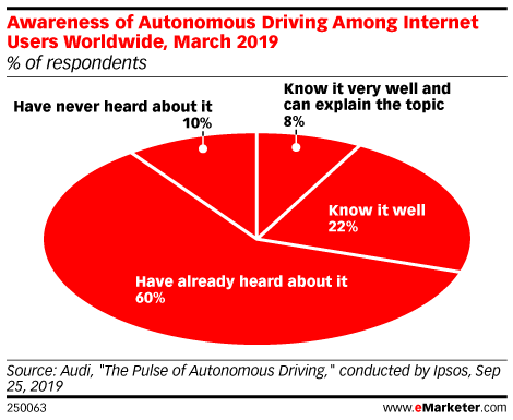 Awareness of Autonomous Driving Among Internet Users Worldwide , March 2019 (% of respondents)