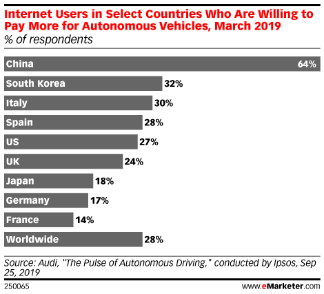 Internet Users in Select Countries Who Are Willing to Pay More for Autonomous Vehicles, March 2019 (% of respondents)