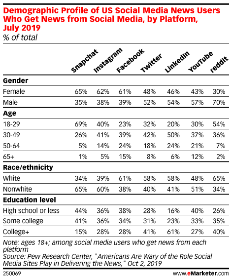 Demographic Profile of US Social Media News Users Who Get News from Social Media, by Platform, July 2019 (% of total)