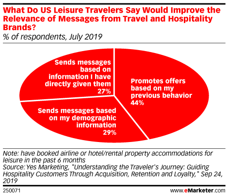 What Do US Leisure Travelers Say Would Improve the Relevance of Messages from Travel and Hospitality Brands? (% of respondents, July 2019)
