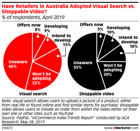 Have Retailers in Australia Adopted Visual Search vs. Shoppable Video? (% of respondents, April 2019)