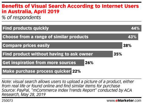 Benefits of Visual Search According to Internet Users in Australia, April 2019 (% of respondents)
