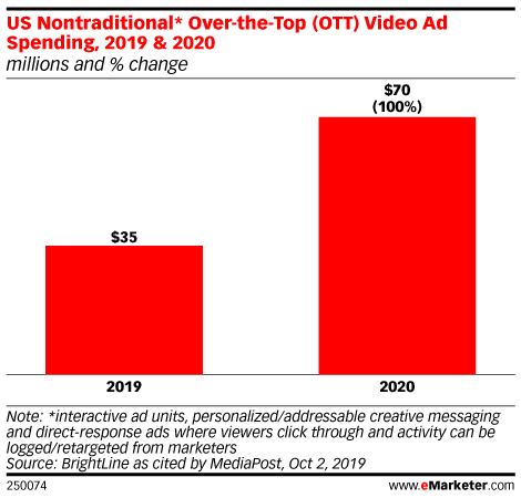 US Nontraditional* Over-the-Top (OTT) Video Ad Spending, 2019 & 2020 (millions and % change)