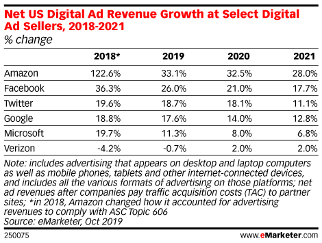 Net US Digital Ad Revenue Growth at Select Digital Ad Sellers, 2018-2021 (% change)