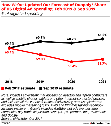 How We've Updated Our Forecast of Duopoly* Share of US Digital Ad Spending, Feb 2019 & Sep 2019 (% of digital ad spending)