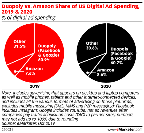 Duopoly vs. Amazon Share of US Digital Ad Spending, 2019 & 2020 (% of digital ad spending)