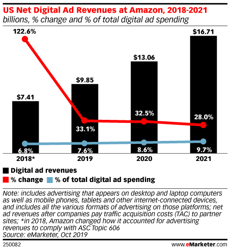 US Net Digital Ad Revenues at Amazon, 2018-2021 (billions, % change and % of total digital ad spending)