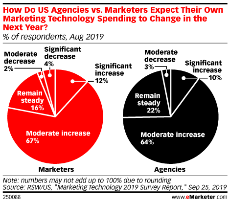 How Do US Agencies vs. Marketers Expect Their Own Marketing Technology Spending to Change in the Next Year? (% of respondents, Aug 2019)