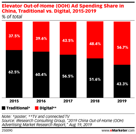 Elevator Out-of-Home (OOH) Ad Spending Share in China, Traditional vs. Digital, 2015-2019 (% of total)