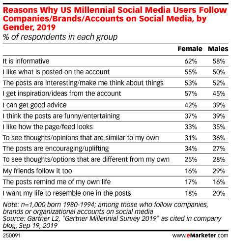 Reasons Why US Millennial Social Media Users Follow Companies/Brands/Accounts on Social Media, by Gender, 2019 (% of respondents in each group)