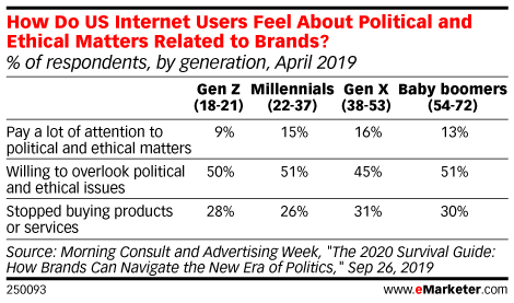 How Do US Internet Users Feel About Political and Ethical Matters Related to Brands? (% of respondents, by generation, April 2019)